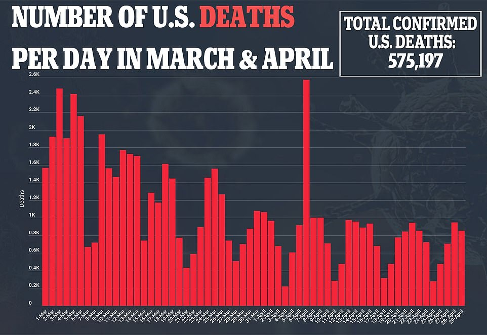 Daily average COVID-19 deaths in the U.S. fell to a low of 628 for this year on Thursday, according to the Centers for Disease Control and Prevention (CDC)