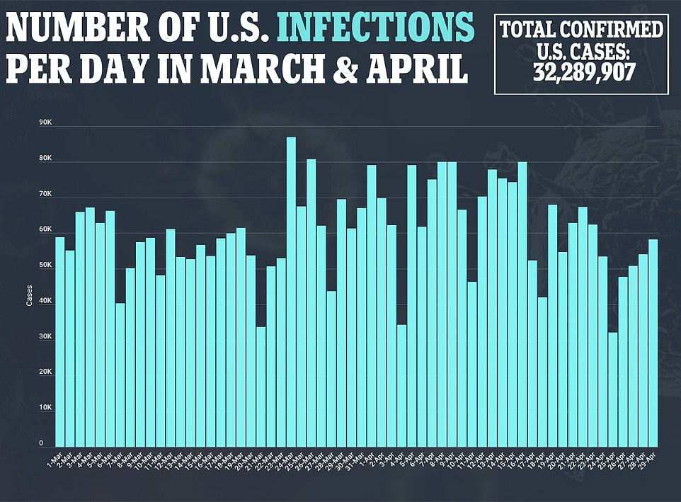 Cases are declining too, with the seven-day rolling average falling to 51,228, the fewest since October 15